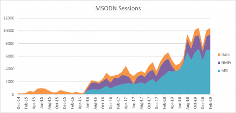 MSODN Sessions April 2019