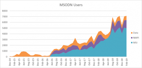 MSODN Users April 2019
